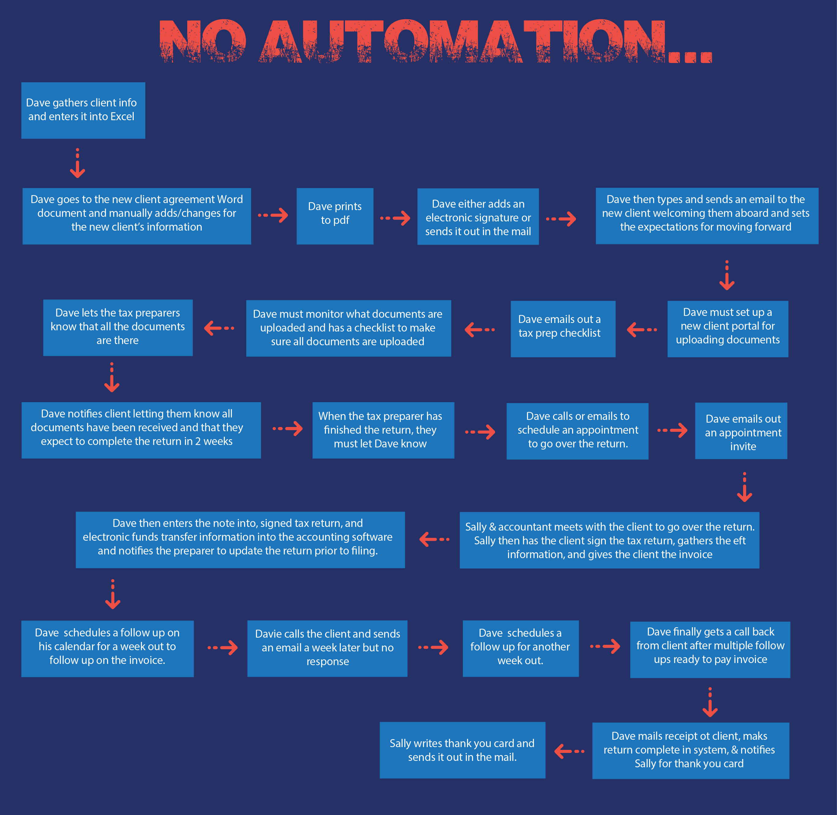 Business Automation Systems, Denver CO