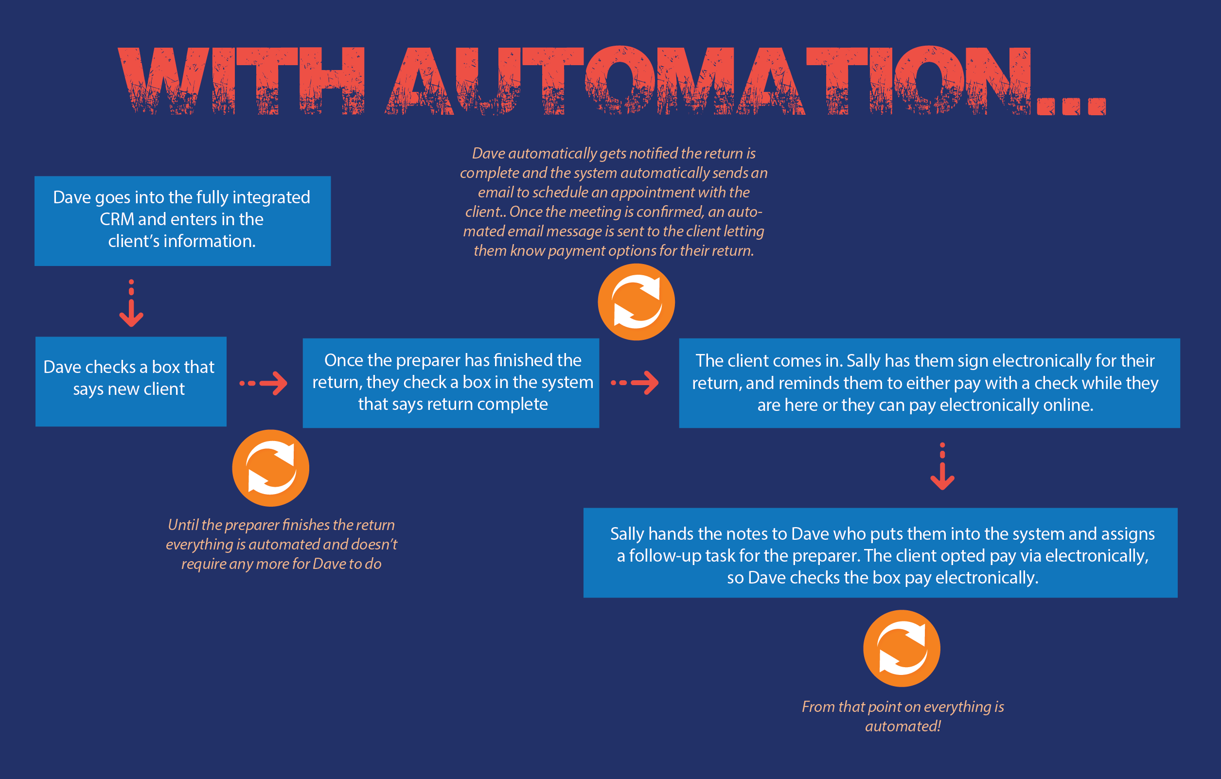 Business Automation Systems Denver, CO